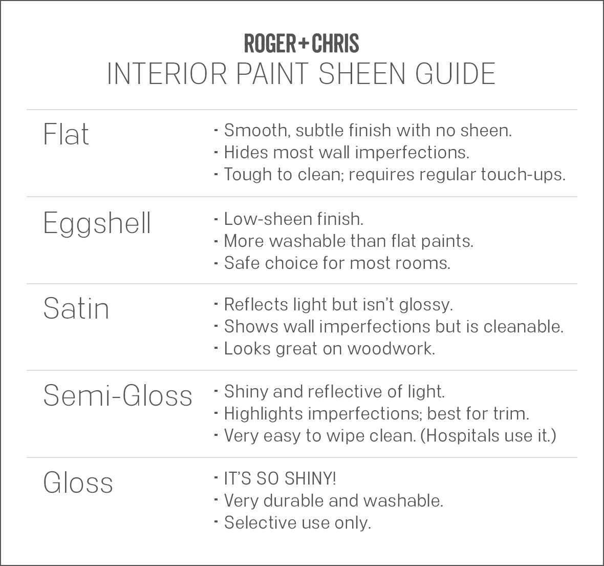 Which paint sheen should you use blog roger chris for Flat eggshell semi gloss difference